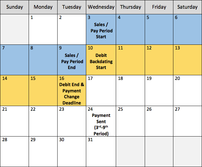 Calendar with colored portions to show weekly payments