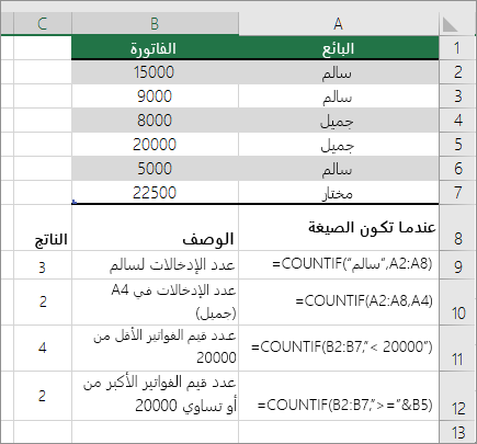 مثال على حساب معدل تكرار قيمة - باستخدام الدالة COUNTIF