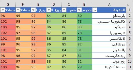 التنسيق الشرطي باستخدام مقياس من ثلاثة ألوان