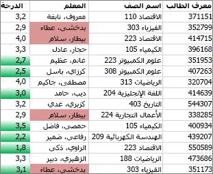 يتم تلوين القيم الموجودة في العمود C وغير الفريدة باللون الوردي، كما يتم تلوين القيم الفريدة في العمود باللون الأخضر