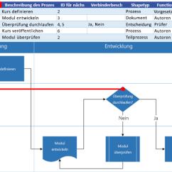 Scrum Process Overview Diagram Aprilaire 700 Humidistat Wiring Erstellen Eines Diagramms In Der Datenschnellansicht - Visio