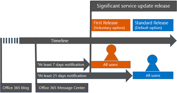 First Release diagram