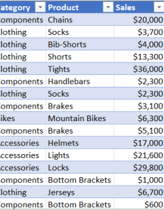 Sample household expense data to create  pivottable with months categories and amounts also overview of pivottables pivotcharts excel rh support office