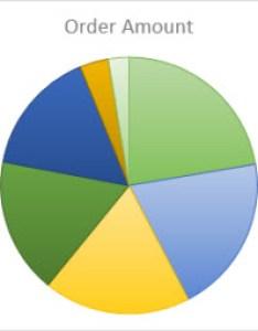 Pie chart also add  office support rh