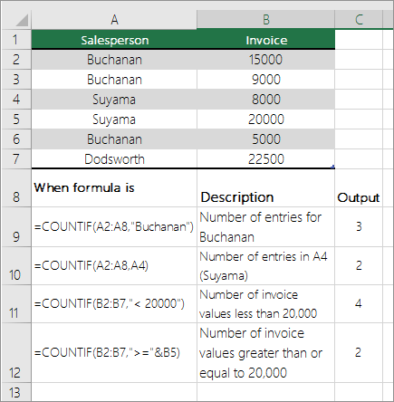 Count numbers greater than or less than a number - Excel