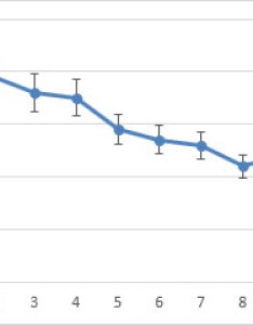Line chart with percent error bars also add change or remove in  office support rh