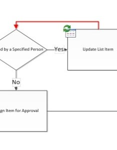 Loop back to parent shape is not allowed also sharepoint workflow validation issues in visio office support rh
