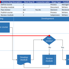 Visual Studio Generate Sequence Diagram Network Cable Wire Create A Data Visualizer - Visio