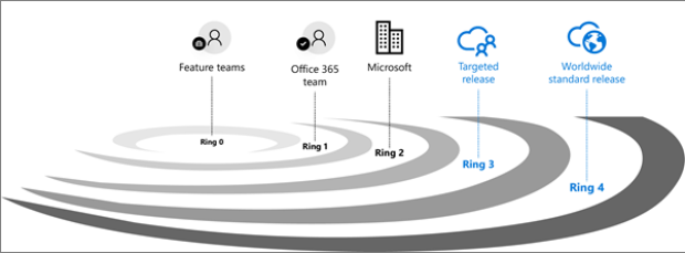 Release validation rings for Office 365.