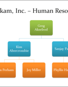 Org chart also create an in office support rh
