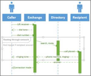 Create a UML sequence diagram  Visio