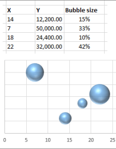 Bubble chart also select data for  excel rh support office