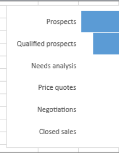 Funnel chart showing sales pipeline stages listed in the first column values also create  office support rh
