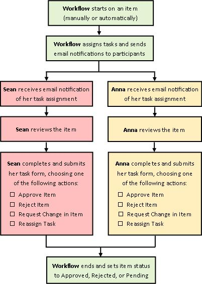 Diagram of simple Approval workflow