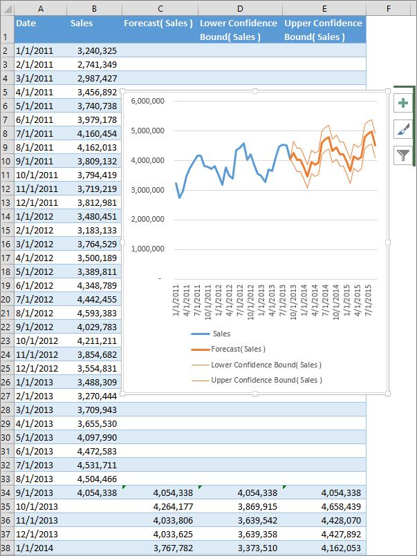 Cara Membuat Chart Di Excel 2013 : membuat, chart, excel, Create, Forecast, Excel, Windows