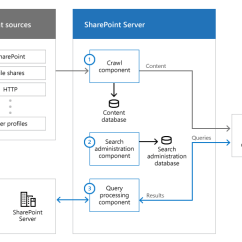 Microsoft Exchange Topology Diagram Sprinkler Standpipe System Plan Cloud Hybrid Search For Sharepoint - Office Support