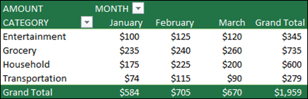 Sample PivotTable with Categories in the Rows section and Months in the columns section