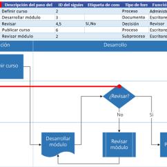 Visio Database Model Diagram Template 480v 3 Phase Motor Wiring Crear Un Diagrama Del Visualizador De Datos -
