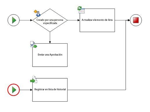 Install Diagrama De Flujo De Actividades Simultaneas