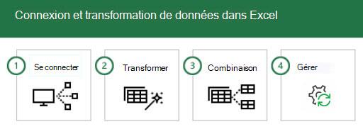 Connexion aux données dans Excel et transformation de celles-ci en 4 étapes: 1-connecter, 2-Transform, 3-combinez et 4-Manage.