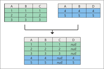 Concept d'addend queries