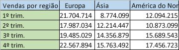 dados regionais em colunas