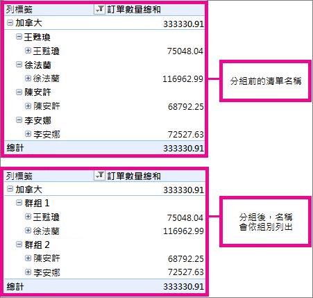 將樞紐分析表中的資料組成群組或取消群組 - Excel