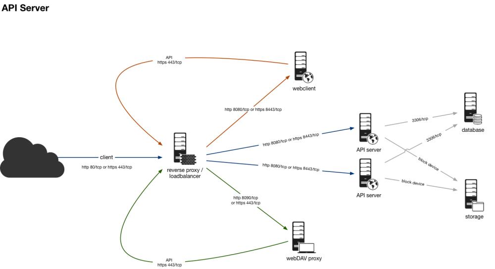 medium resolution of api server png