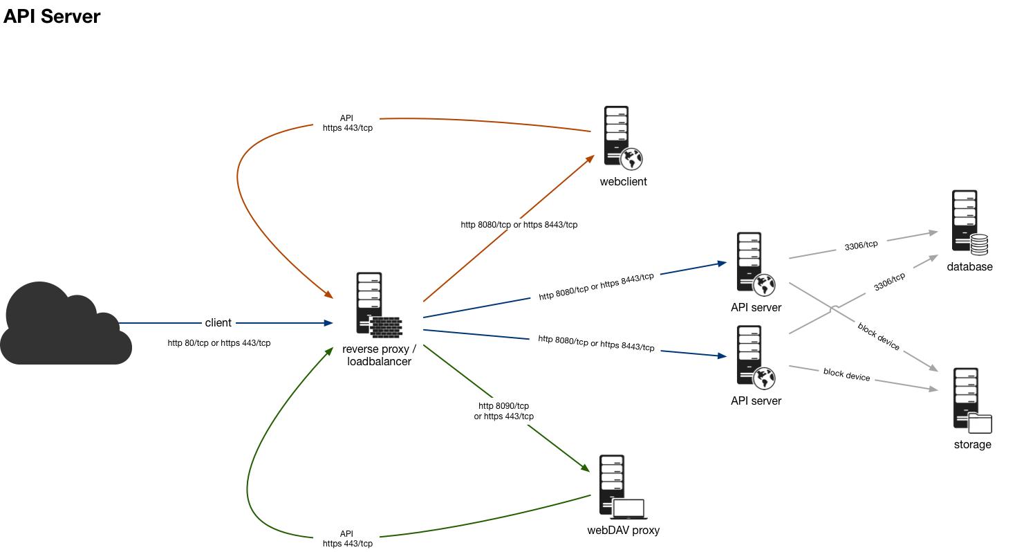 hight resolution of api server png
