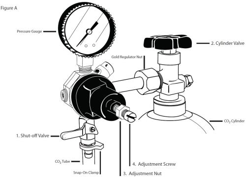 small resolution of this guide assumes that your co2 regulator is firmly and properly attached to the co2 cylinder and that you are using the single gauge regulator that your