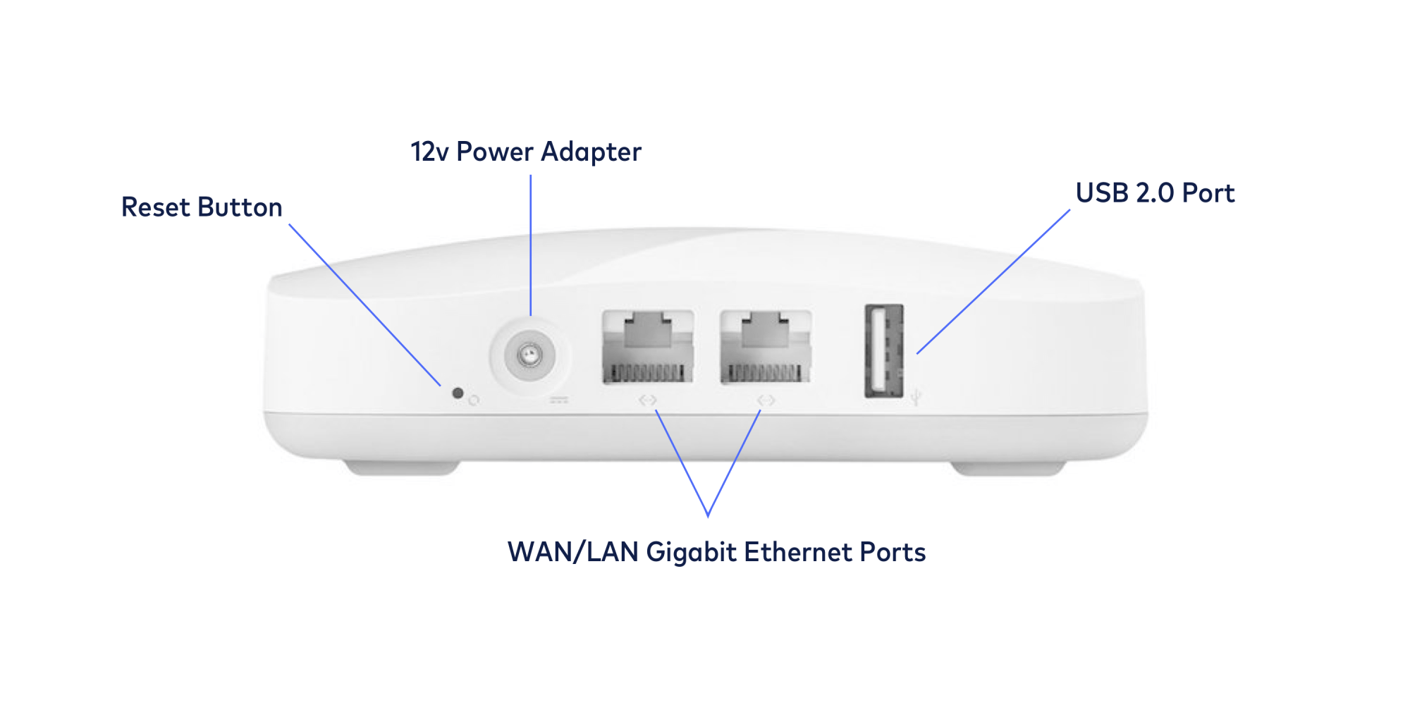 hight resolution of the 1st generation eero has a pin hole style reset button a barrel style 12v power adapter two ethernet ports and a usb 2 0 port the usb port on the