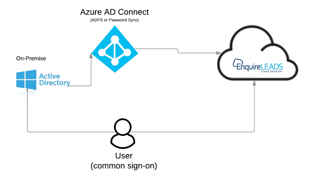 SSO with On-Premise Active Directory