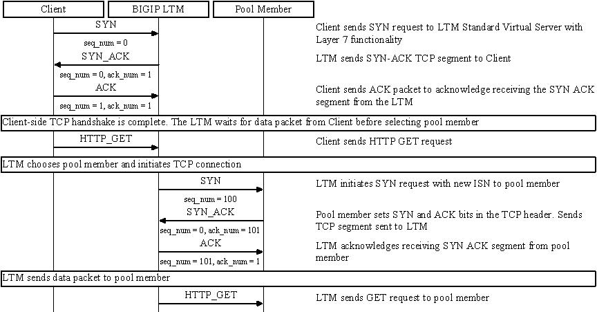 tcp three way handshake diagram mg zs wiring sol8082 - overview of connection setup for big-ip ltm virtual server types