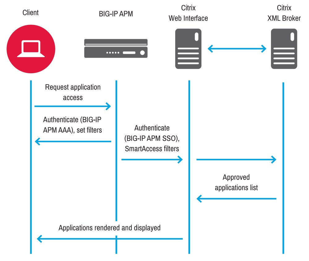 medium resolution of the following figure shows big ip apm deployed as an authentication proxy for sso on citrix web interface big ip apm authenticates the client and then