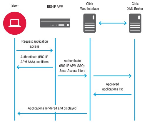 small resolution of the following figure shows big ip apm deployed as an authentication proxy for sso on citrix web interface big ip apm authenticates the client and then