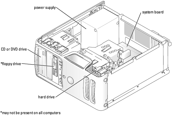 Technical Overview: Dell Dimension 5150/E510 Service Manual