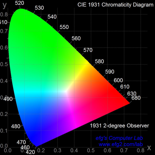 small resolution of more information about chromaticity diagrams can be found in the links below