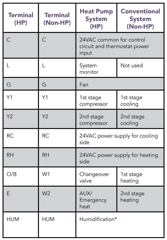 medium resolution of thermostat terminal assignments 2018 7 26 jpg