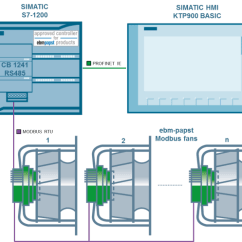 Rs485 Wiring Diagram Mopar 440 Ignition Controlling Several Fans (ebm-papst) Using The Simatic S7-1200 Via Modbus Rtu - Id: 109476801 ...