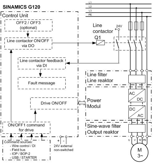 siemens sinamics g120 wiring diagram 230 volt submersible pump g: line contactor control using the on/off1 command for - id: 62883732 industry ...
