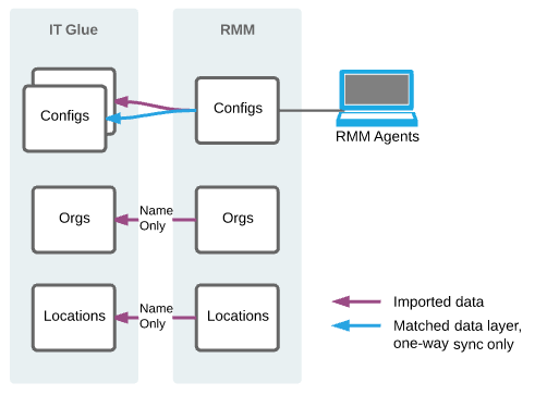 Sync methods – which one to choose