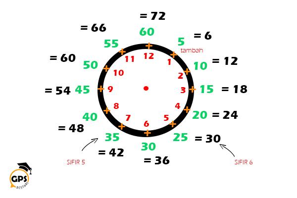 Hafal Sifir Mudah  Sifir 6  Tip Belajar  GPS Bestari