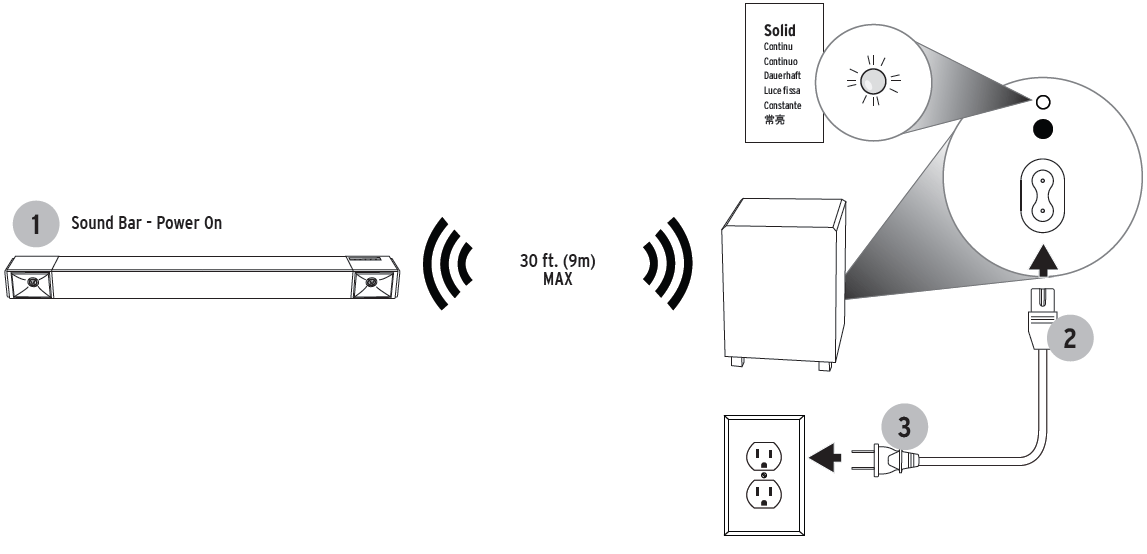 Cinema 600 - Subwoofer Wireless Connection