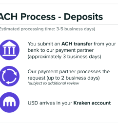 how to deposit usd via normal domestic wire and ach transfers kraken ach process deposits png [ 1972 x 1588 Pixel ]