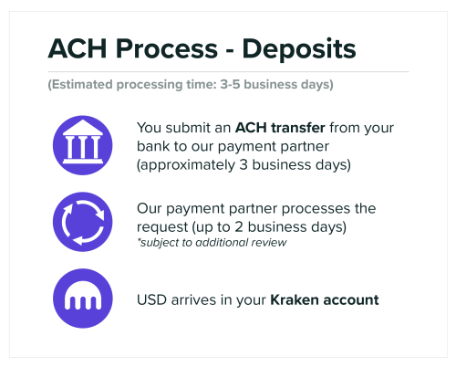 small resolution of how to deposit usd via normal domestic wire and ach transfers kraken ach process deposits png