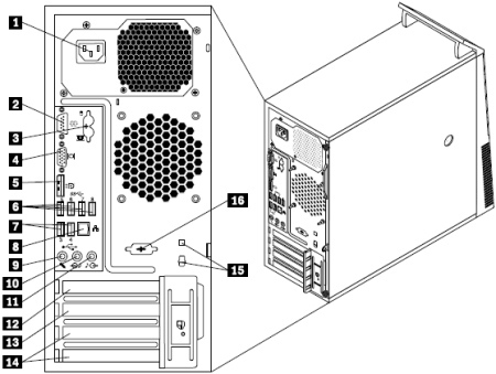 Locating connectors on the rear of your computer