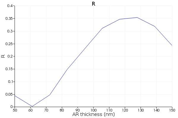 Creating parameter sweeps using a script