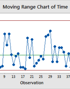 Moving range chart also variables control charts in minitab express rh support