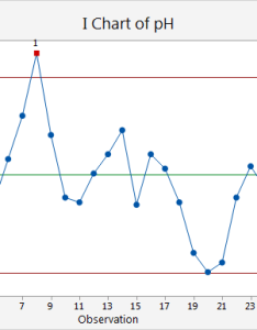One observation failed test on the  chart because is more than standard deviations above center line also example of mr minitab express rh support