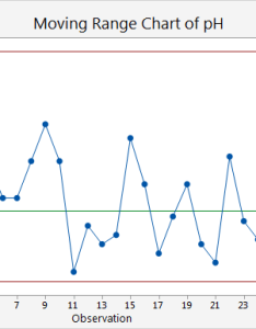 Method also example of  mr chart minitab express rh support